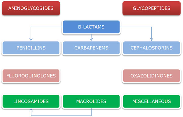 antibiotics classification